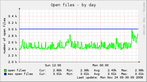 vserver_open_files-day